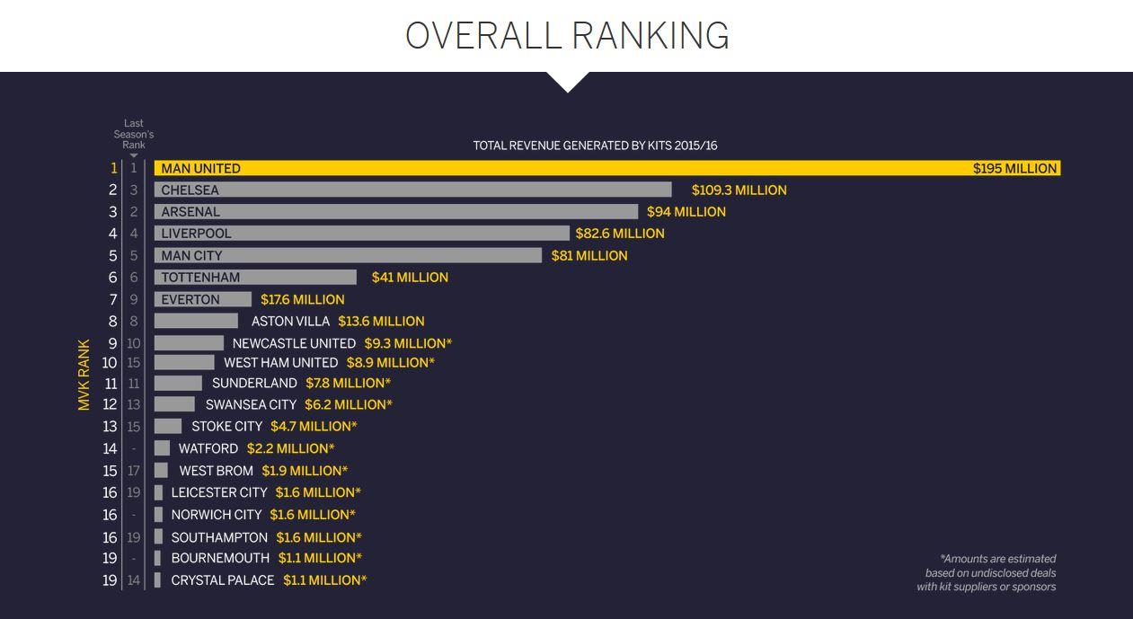 Overall Ranking - กราฟ