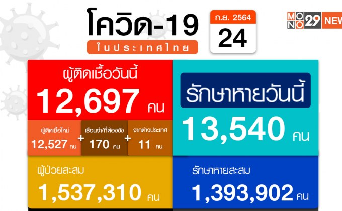 ศบค. เผยไทยป่วยใหม่ 12,697 ราย ตายเพิ่ม 132 คน ฉีดวัคซีนรวม 47.2 ล้านโดส ยังพบเดินทางผิดกฎหมายจากช่องทางธรรมชาติ