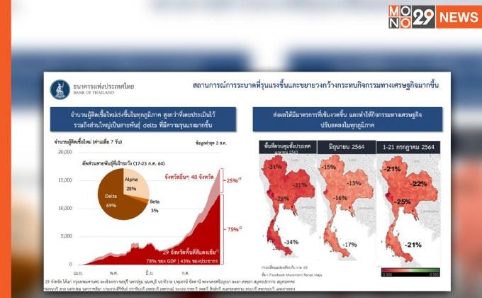 กนง.ประเมินเศรษฐกิจไทยปี64 แย่กว่าที่คาดการณ์ แนะเร่งมาตรการการคลังและการเงินให้ตรงจุด และทันการณ์